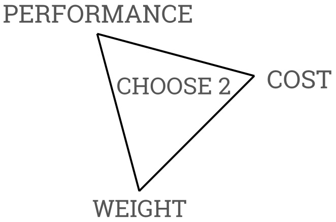 cost/weight/perforance triangle